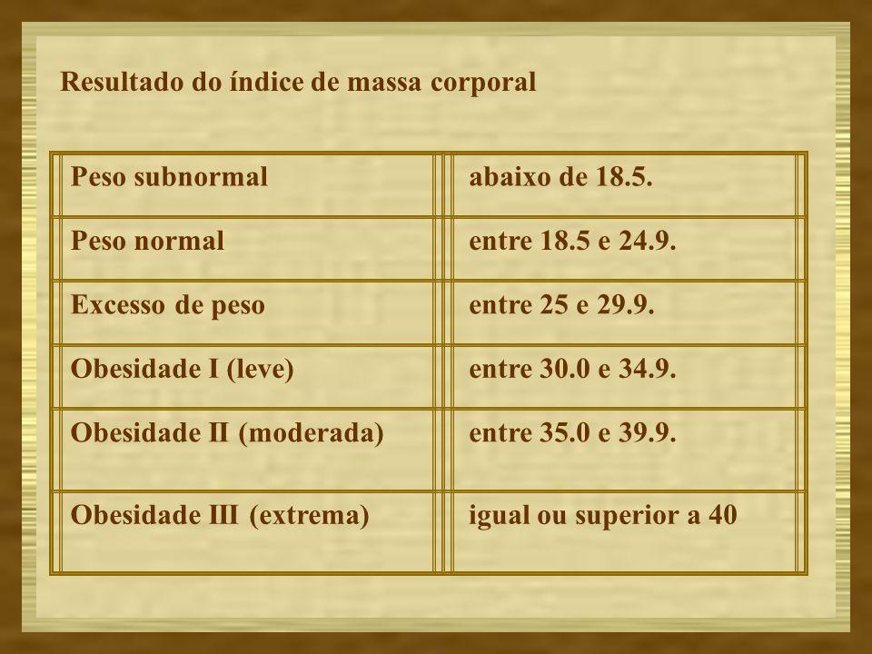 Resultado do índice de massa corporal