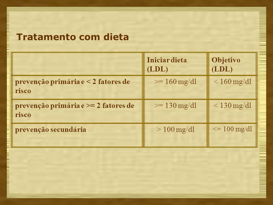 Tratamento com dieta Iniciar dieta (LDL) Objetivo (LDL)
