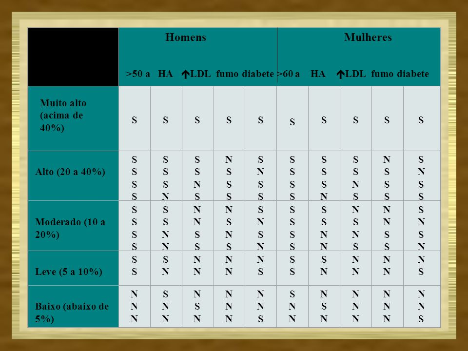 Homens Mulheres >50 a HA LDL fumo diabete >60 a HA LDL fumo diabete.
