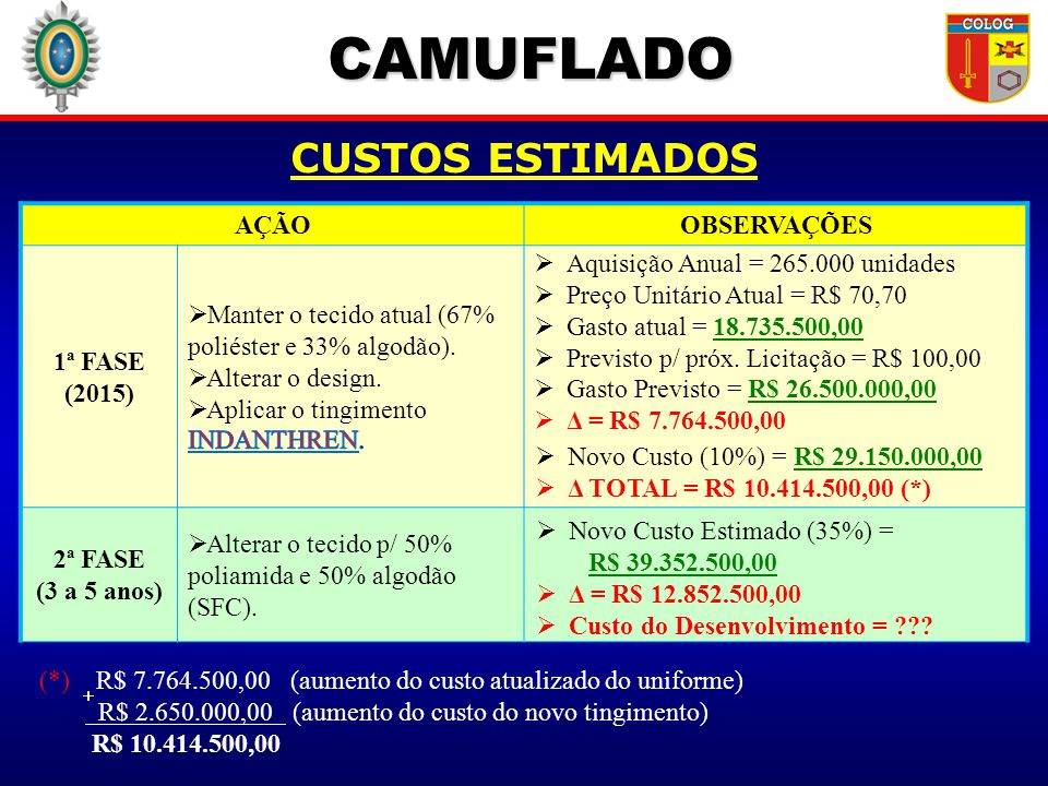 CAMUFLADO CUSTOS ESTIMADOS AÇÃO OBSERVAÇÕES 1ª FASE (2015)