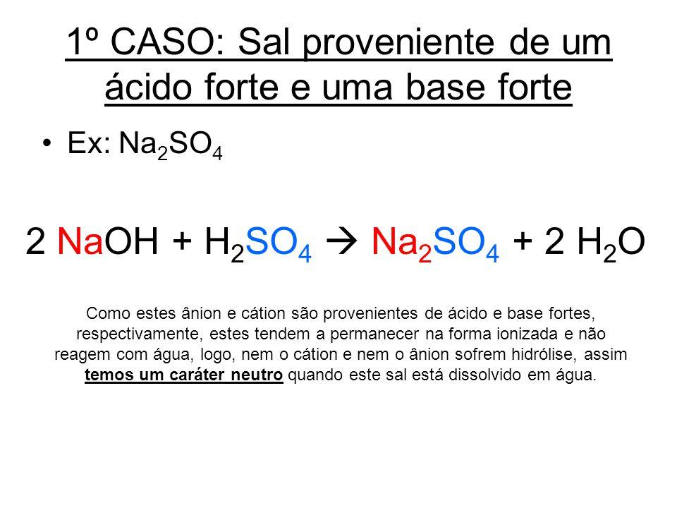1º CASO: Sal proveniente de um ácido forte e uma base forte