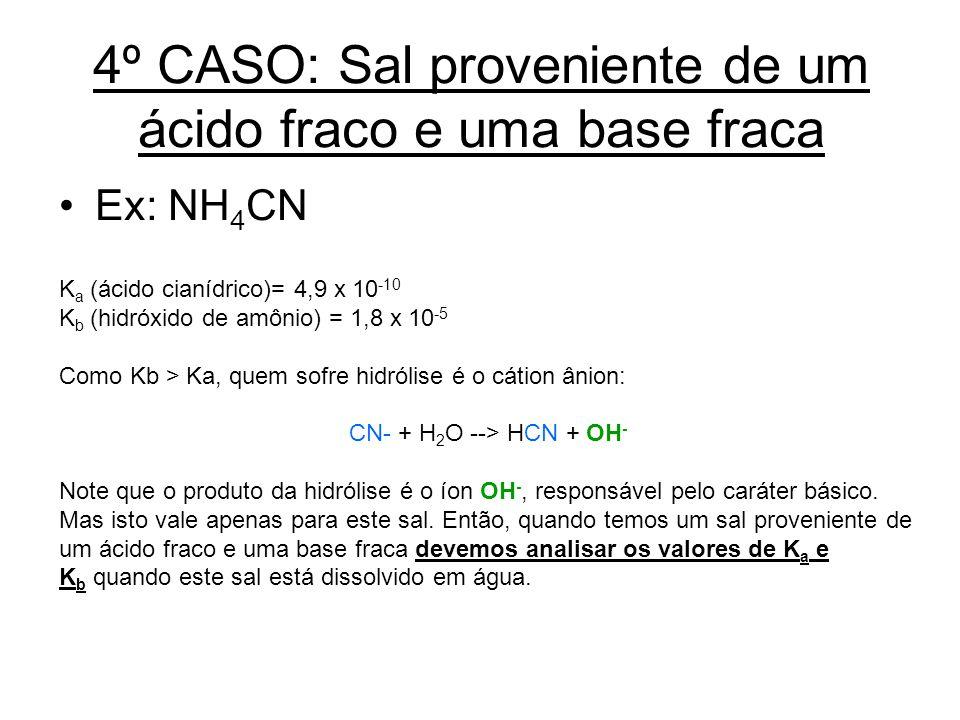 4º CASO: Sal proveniente de um ácido fraco e uma base fraca