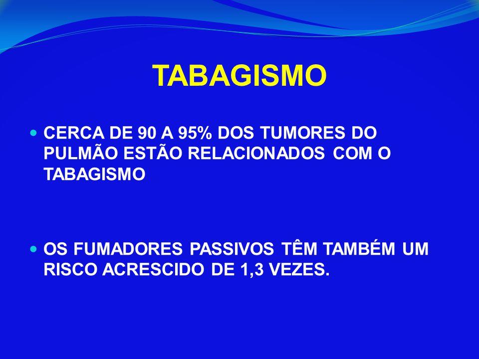 TABAGISMO CERCA DE 90 A 95% DOS TUMORES DO PULMÃO ESTÃO RELACIONADOS COM O TABAGISMO.