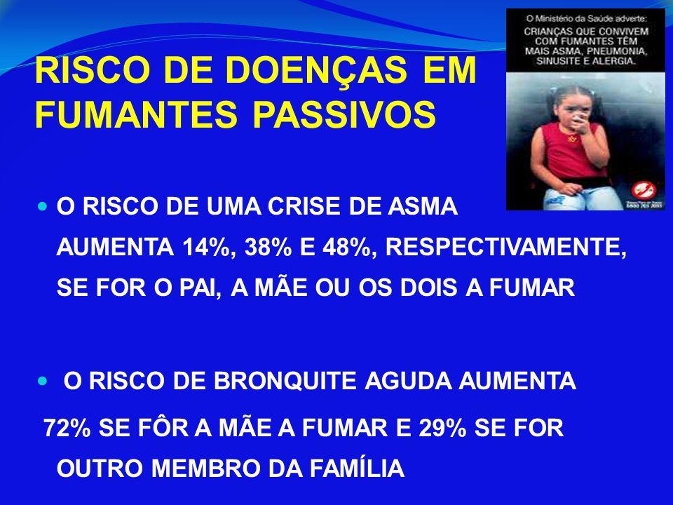 RISCO DE DOENÇAS EM FUMANTES PASSIVOS