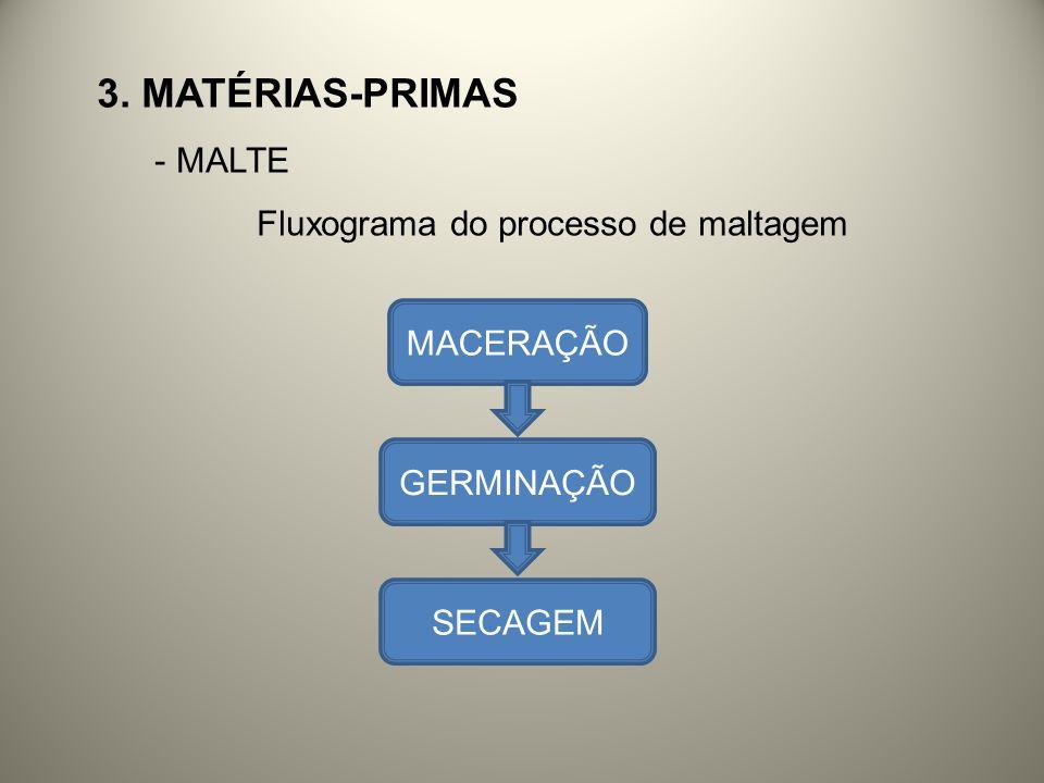 3. Matérias-primas MALTE Fluxograma do processo de maltagem MACERAÇÃO