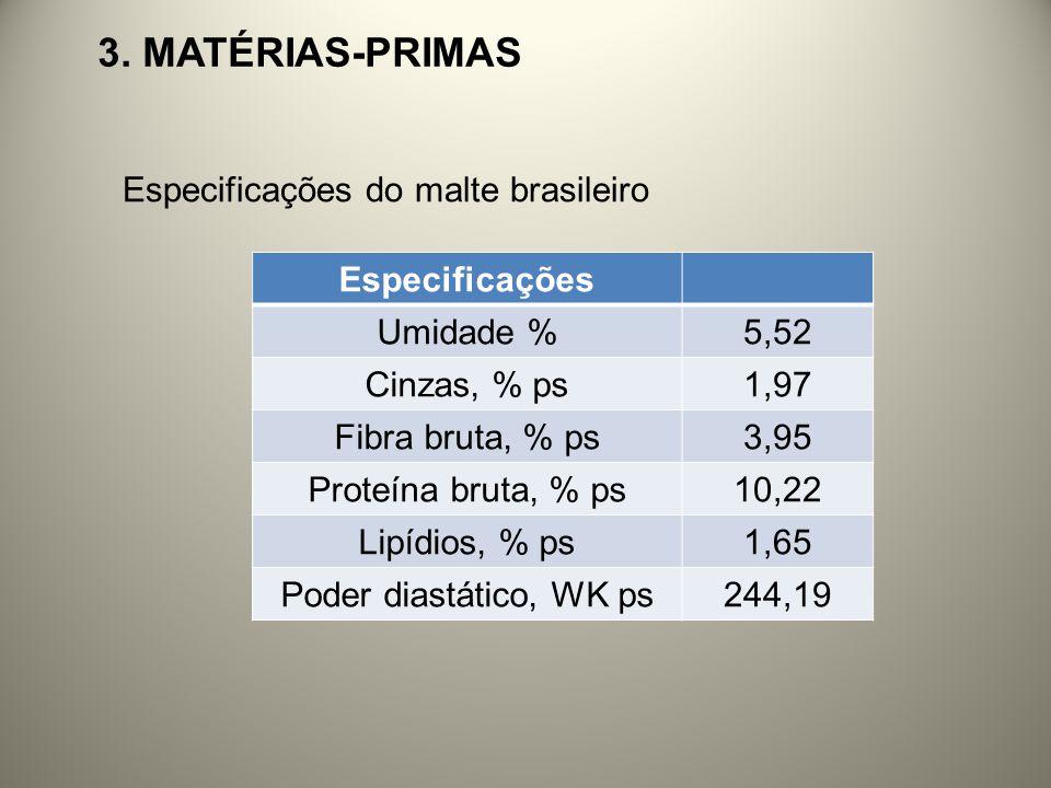 3. Matérias-primas Especificações do malte brasileiro Especificações