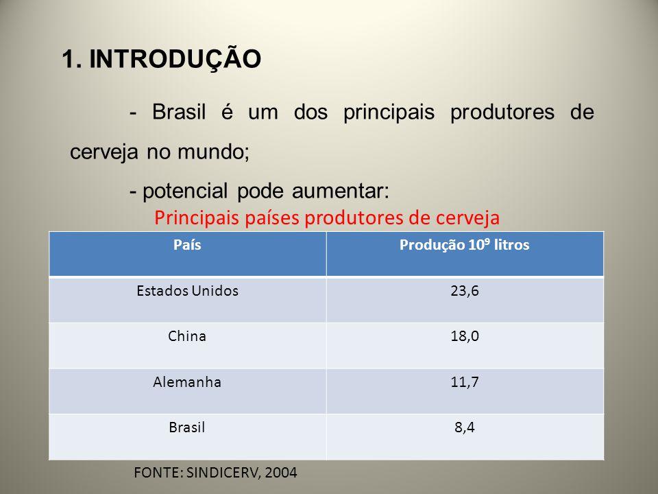 1. INTRODUÇÃO - Brasil é um dos principais produtores de cerveja no mundo; - potencial pode aumentar: