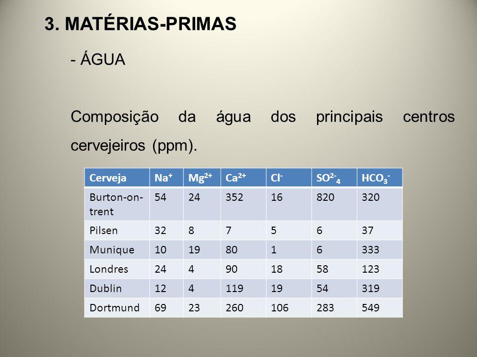 3. Matérias-primas ÁGUA. Composição da água dos principais centros cervejeiros (ppm). Cerveja. Na+