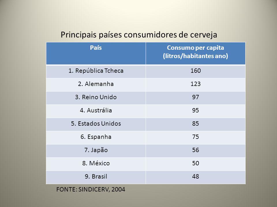 Consumo per capita (litros/habitantes ano)