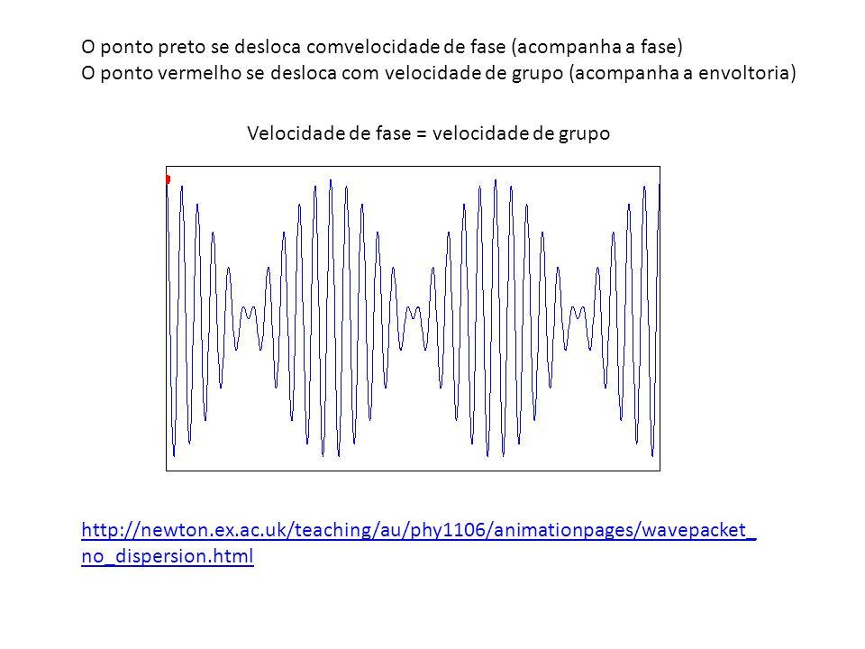 O ponto preto se desloca comvelocidade de fase (acompanha a fase)