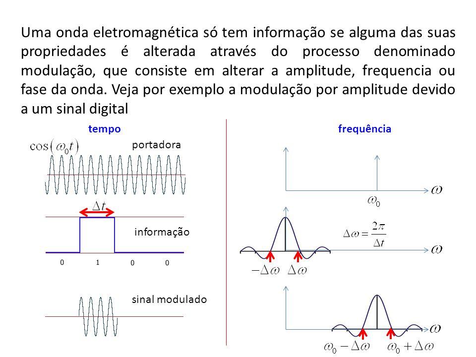Uma onda eletromagnética só tem informação se alguma das suas propriedades é alterada através do processo denominado modulação, que consiste em alterar a amplitude, frequencia ou fase da onda. Veja por exemplo a modulação por amplitude devido a um sinal digital