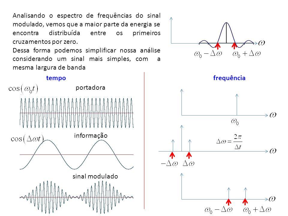 Analisando o espectro de frequências do sinal modulado, vemos que a maior parte da energia se encontra distribuída entre os primeiros cruzamentos por zero.