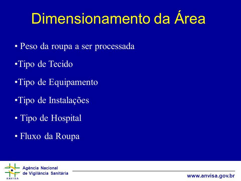 Dimensionamento da Área