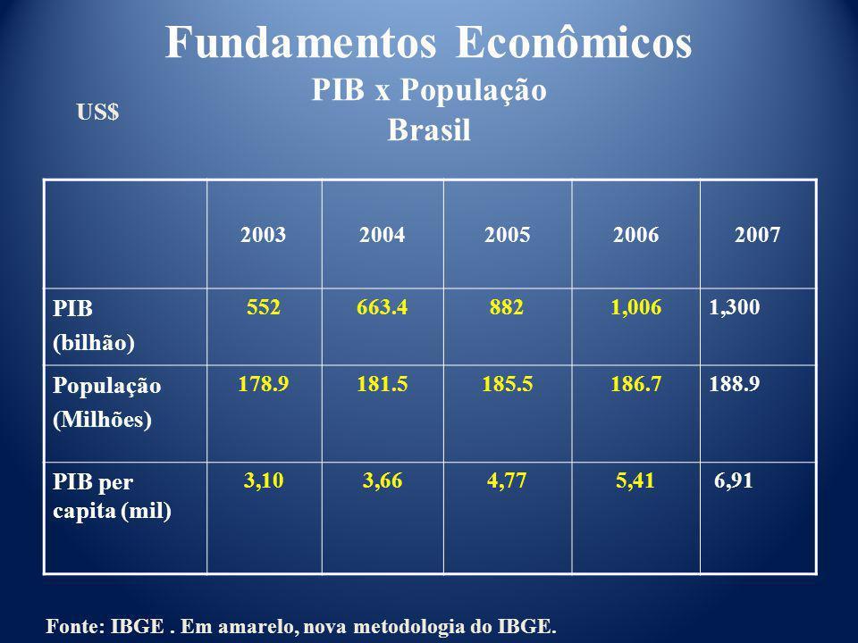Fundamentos Econômicos PIB x População Brasil