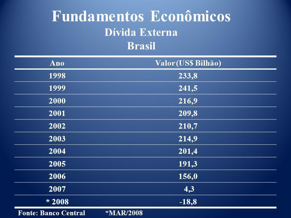 Fundamentos Econômicos Dívida Externa Brasil