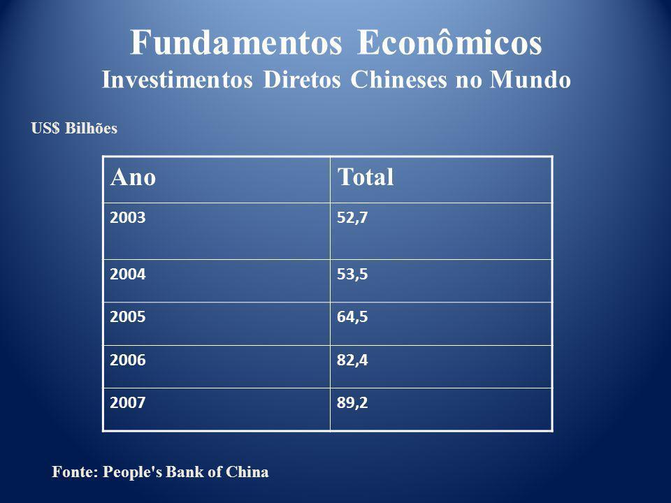 Fundamentos Econômicos Investimentos Diretos Chineses no Mundo
