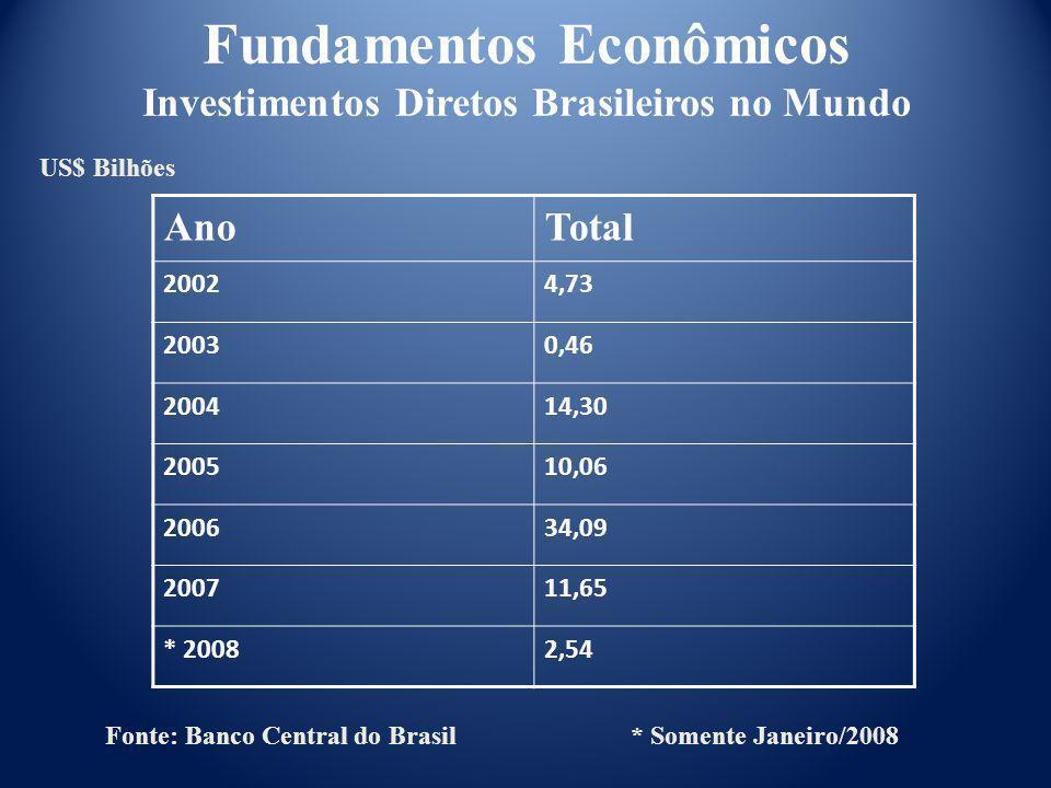 Fundamentos Econômicos Investimentos Diretos Brasileiros no Mundo