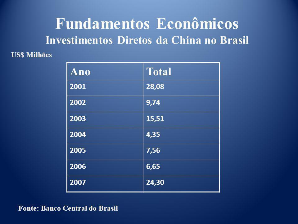 Fundamentos Econômicos Investimentos Diretos da China no Brasil