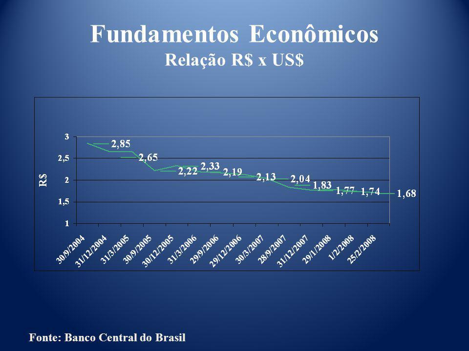 Fundamentos Econômicos Relação R$ x US$