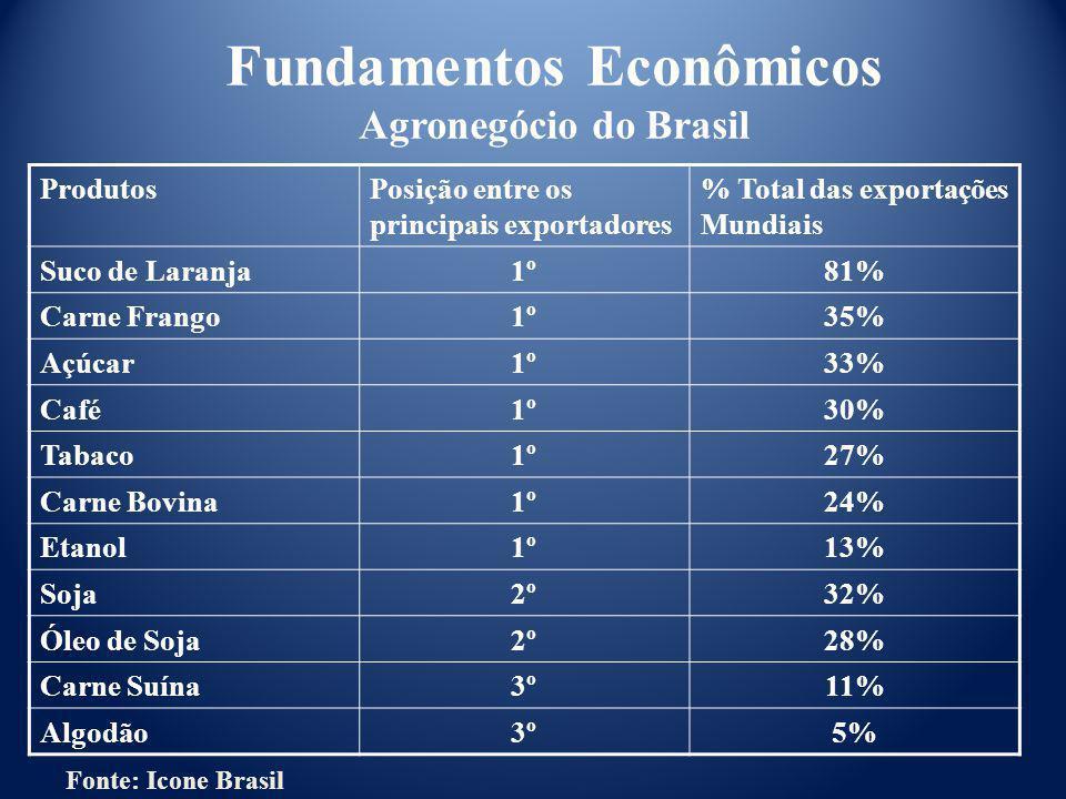 Fundamentos Econômicos