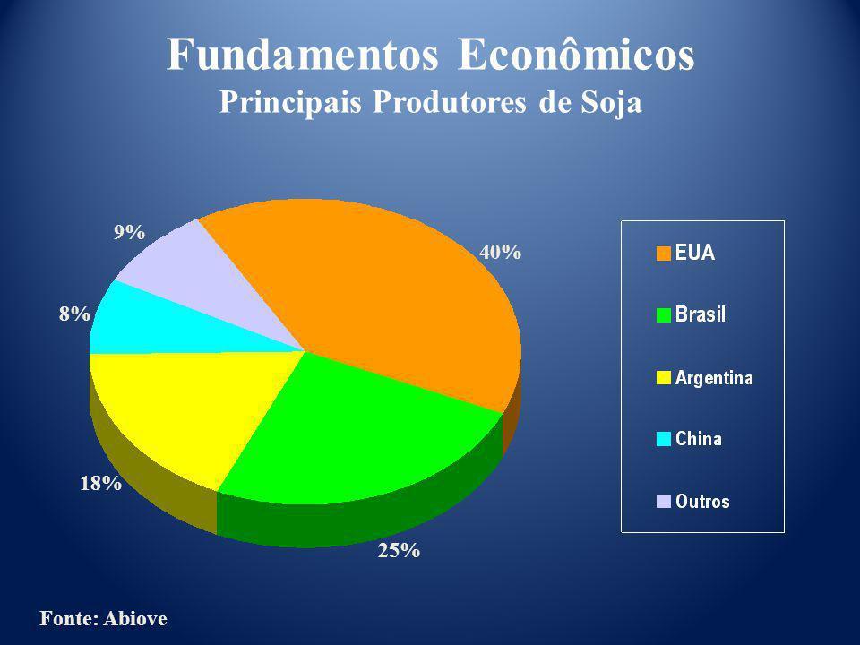 Fundamentos Econômicos Principais Produtores de Soja