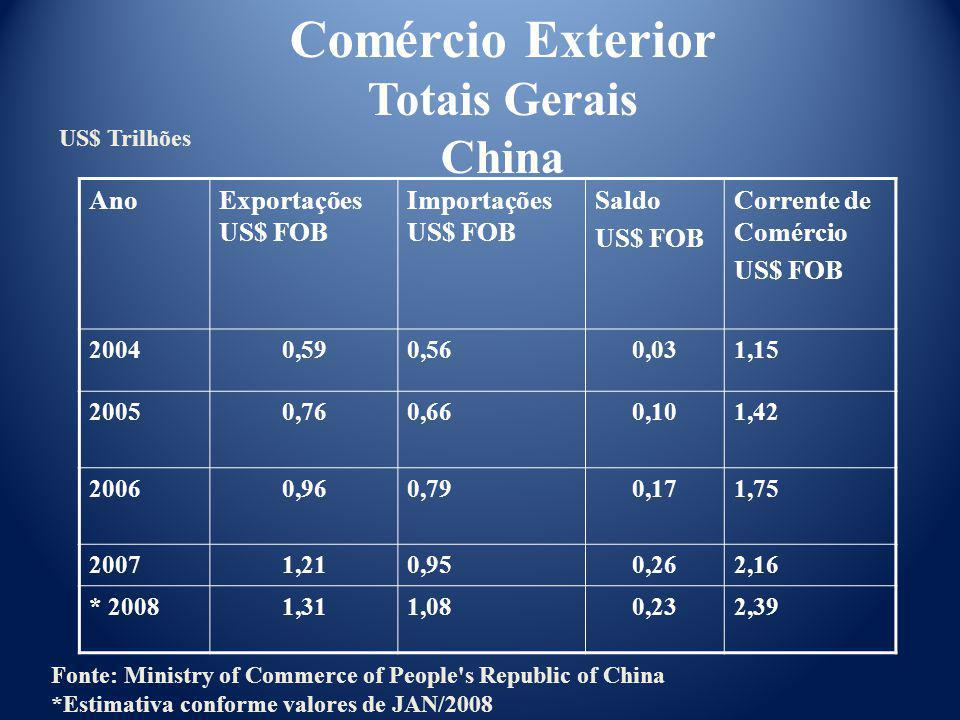 Comércio Exterior Totais Gerais China Ano Exportações US$ FOB
