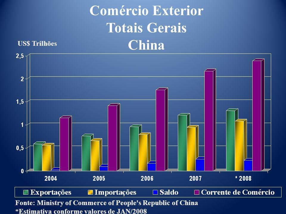 Comércio Exterior Totais Gerais China
