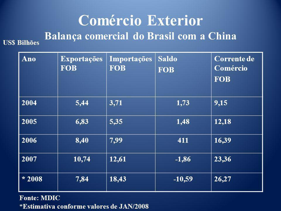 Comércio Exterior Balança comercial do Brasil com a China
