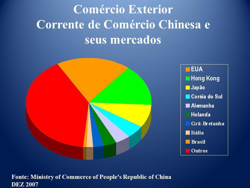Corrente de Comércio Chinesa e seus mercados