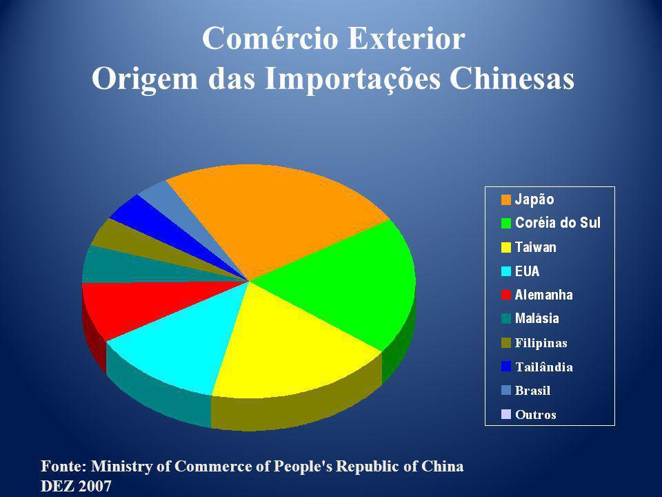 Origem das Importações Chinesas