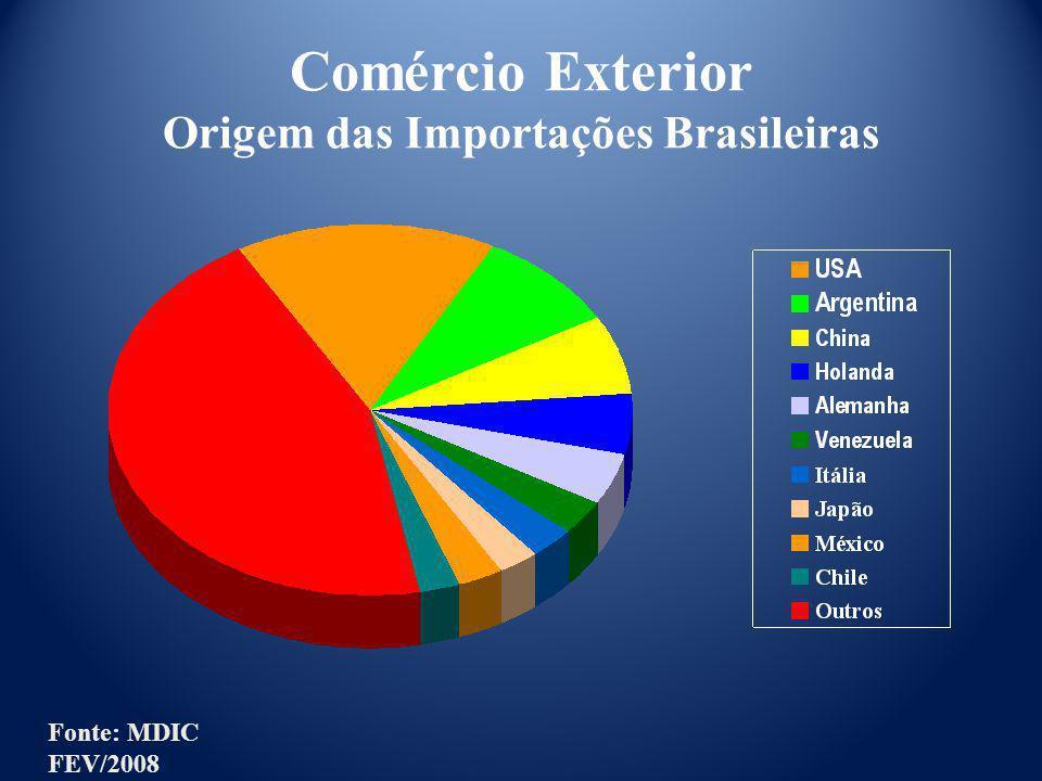 Comércio Exterior Origem das Importações Brasileiras