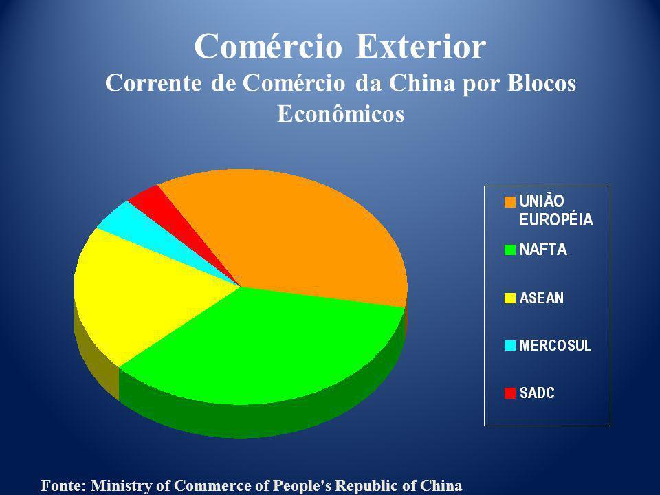 Corrente de Comércio da China por Blocos Econômicos
