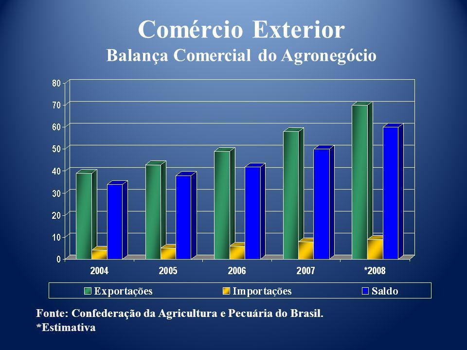 Comércio Exterior Balança Comercial do Agronegócio