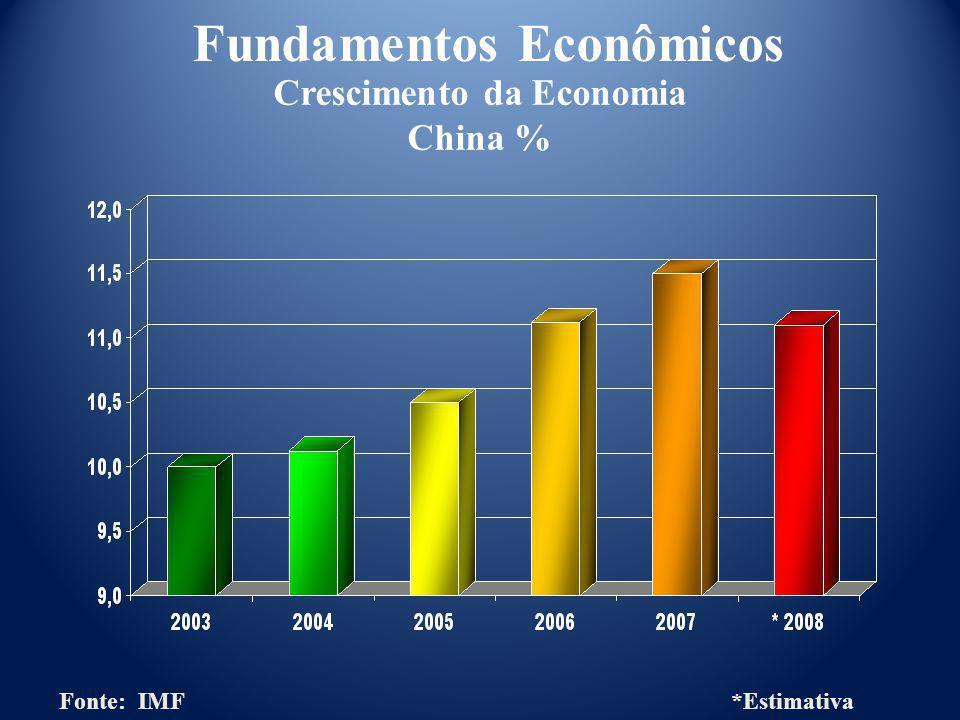 Crescimento da Economia China %