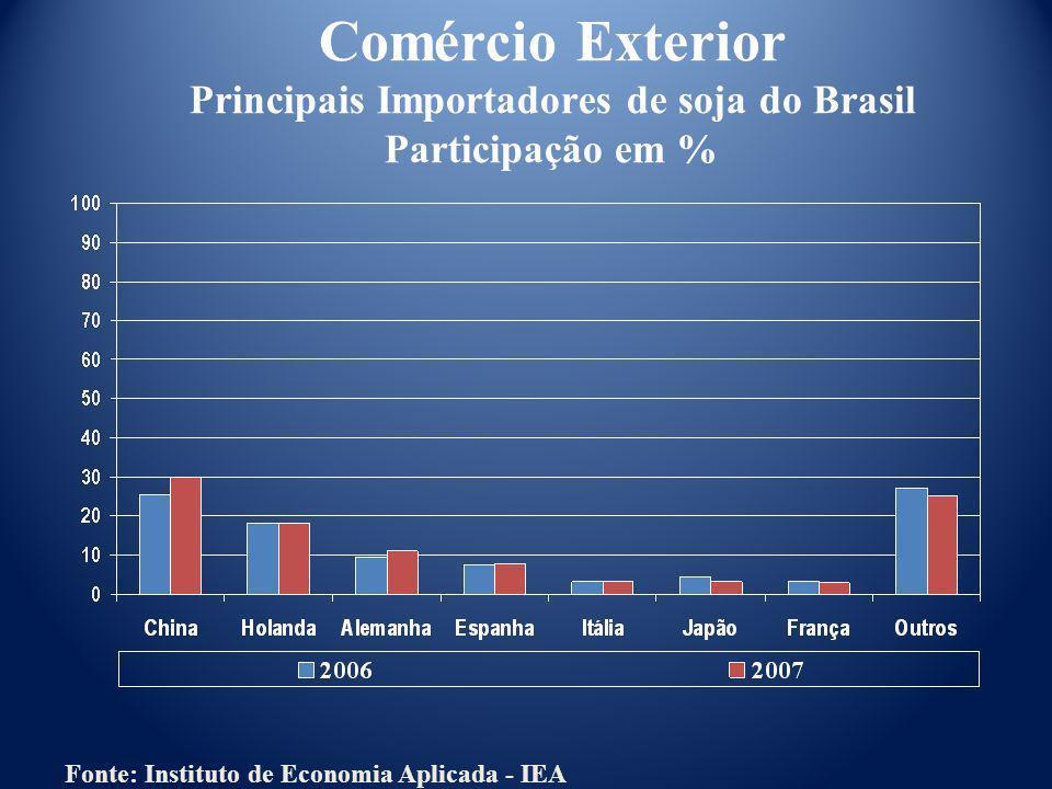 Comércio Exterior Principais Importadores de soja do Brasil Participação em %
