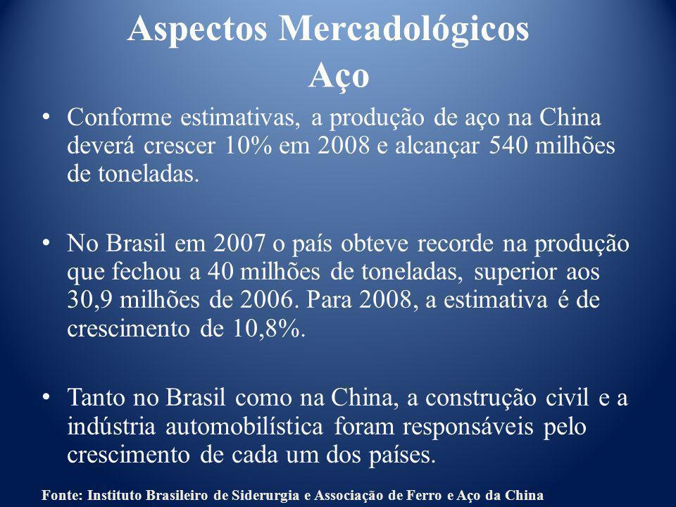 Aspectos Mercadológicos Aço