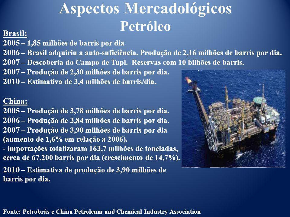 Aspectos Mercadológicos Petróleo