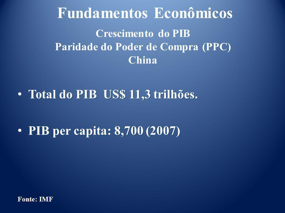 Crescimento do PIB Paridade do Poder de Compra (PPC) China
