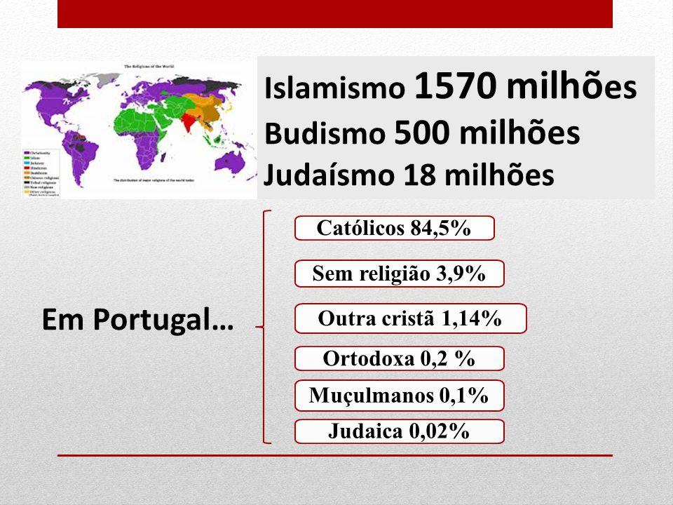 Islamismo 1570 milhões Budismo 500 milhões Judaísmo 18 milhões