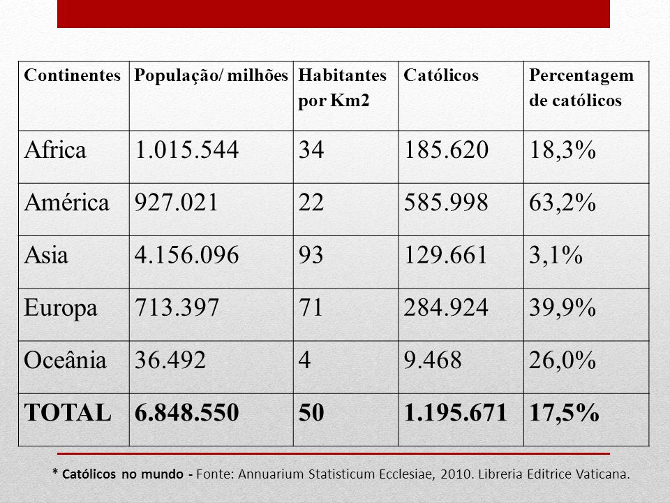 Continentes População/ milhões. Habitantes por Km2. Católicos. Percentagem de católicos. Africa.