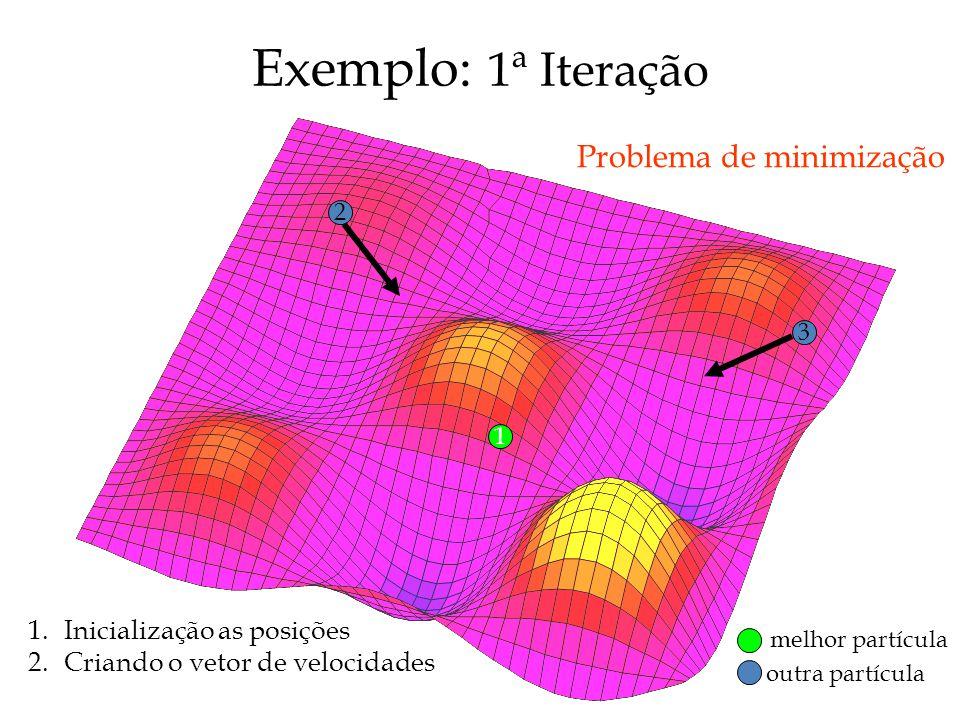 Exemplo: 1ª Iteração Problema de minimização Inicialização as posições