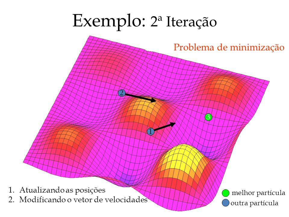 Exemplo: 2ª Iteração Problema de minimização Atualizando as posições