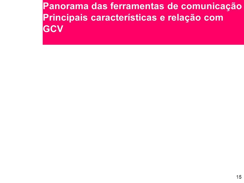 Panorama das ferramentas de comunicação Principais características e relação com GCV