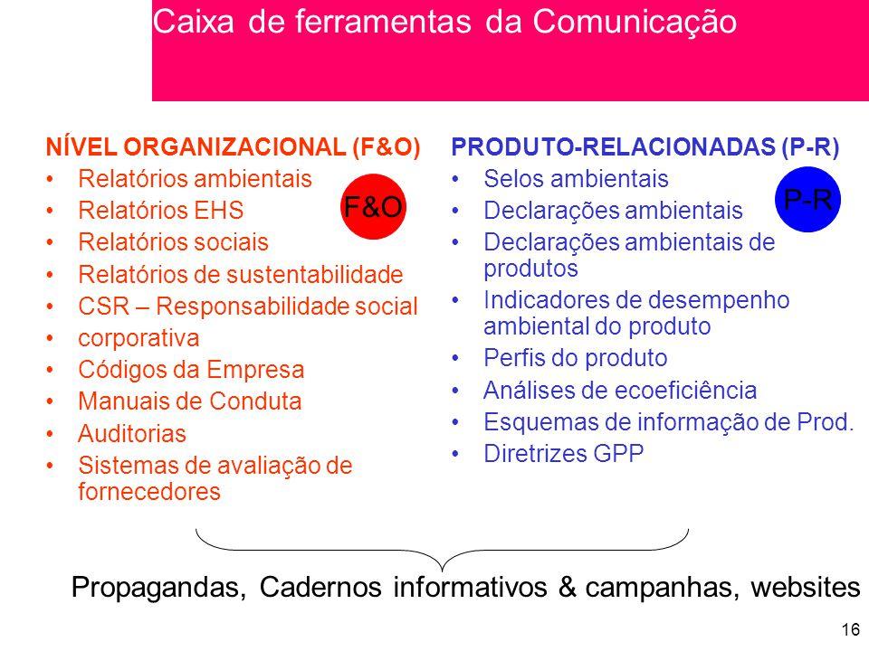 Caixa de ferramentas da Comunicação