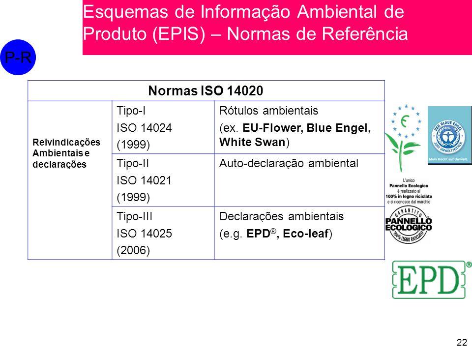 Esquemas de Informação Ambiental de Produto (EPIS) – Normas de Referência