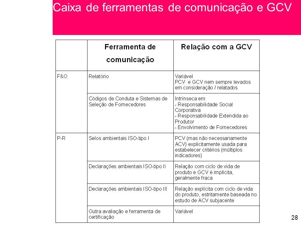 Caixa de ferramentas de comunicação e GCV
