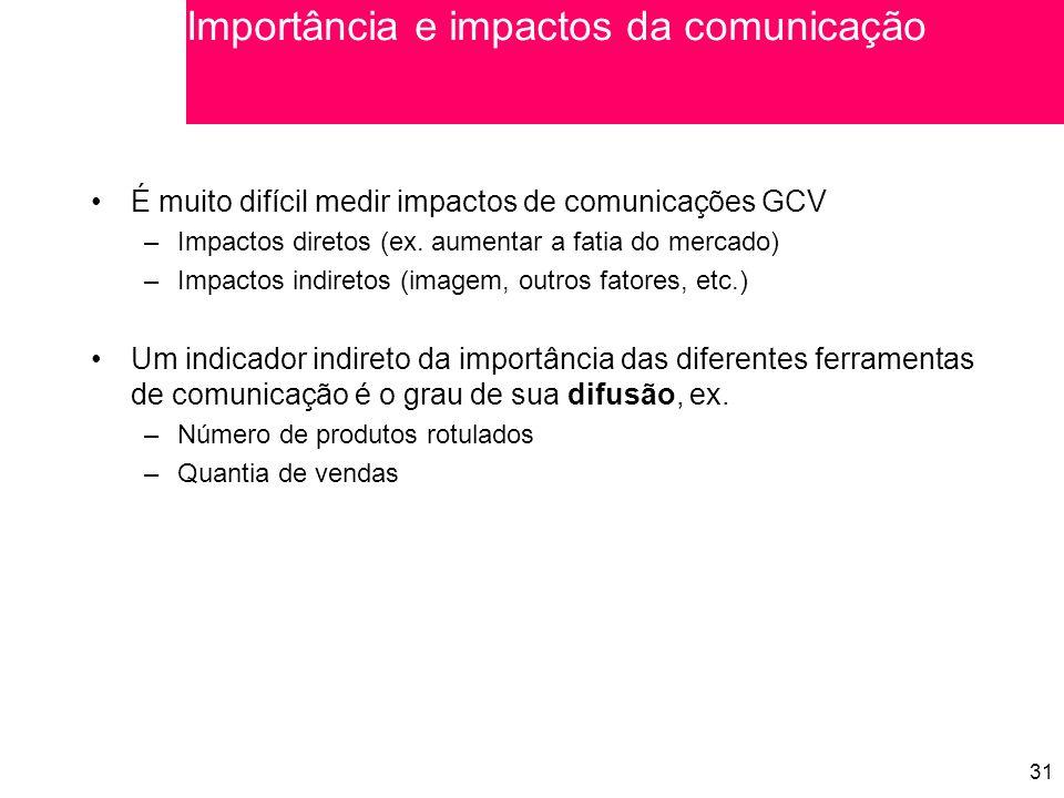 Importância e impactos da comunicação