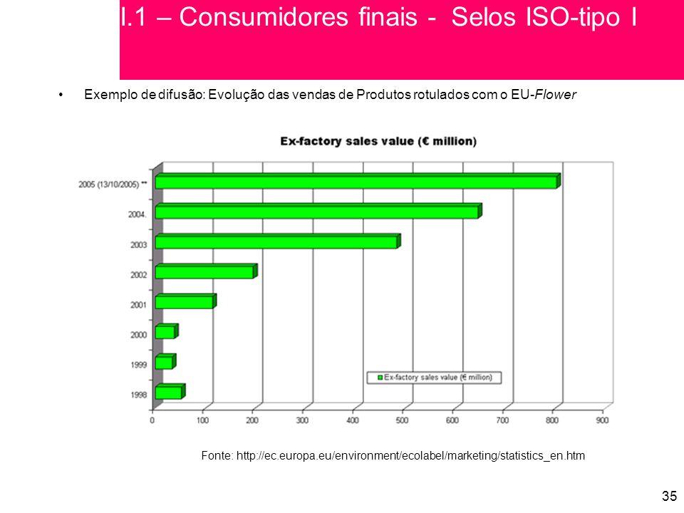 I.1 – Consumidores finais - Selos ISO-tipo I