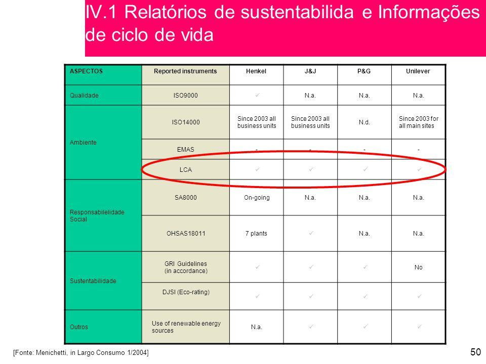 IV.1 Relatórios de sustentabilida e Informações de ciclo de vida