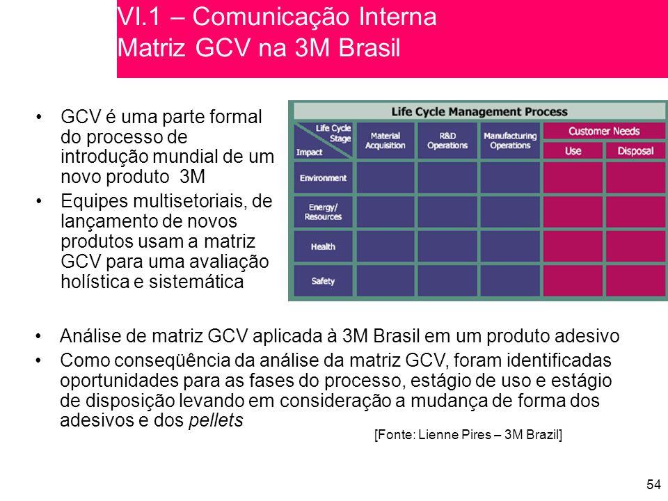 VI.1 – Comunicação Interna Matriz GCV na 3M Brasil